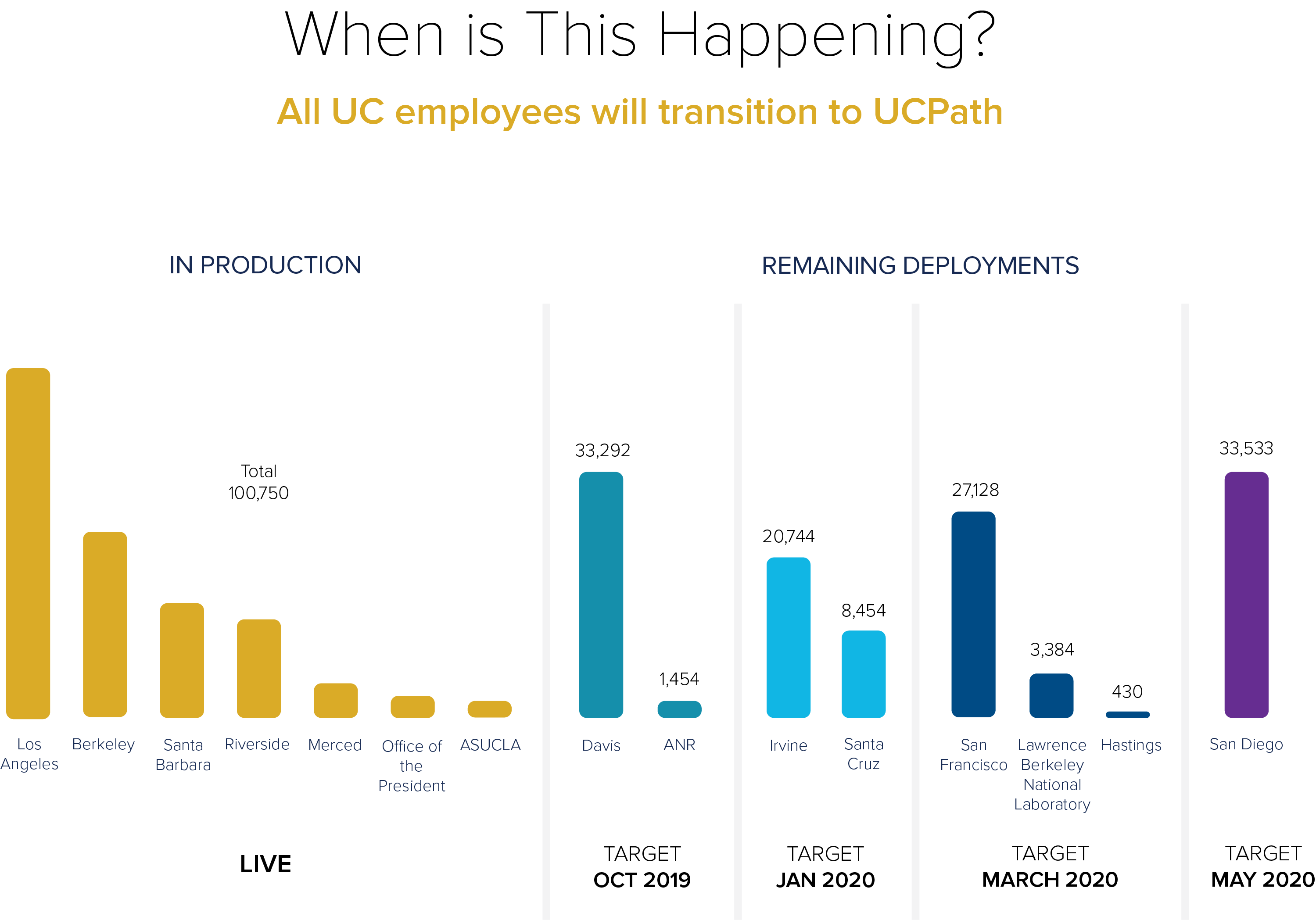 UCPath deployment timeline shows UC Davis with 33,292 employees to deploy October 2019