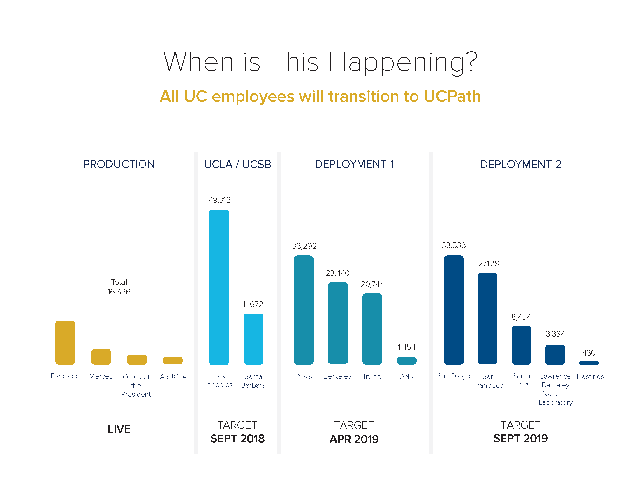 UCPath deployment timeline shows UC Davis with 33,292 employees to deploy April 2019